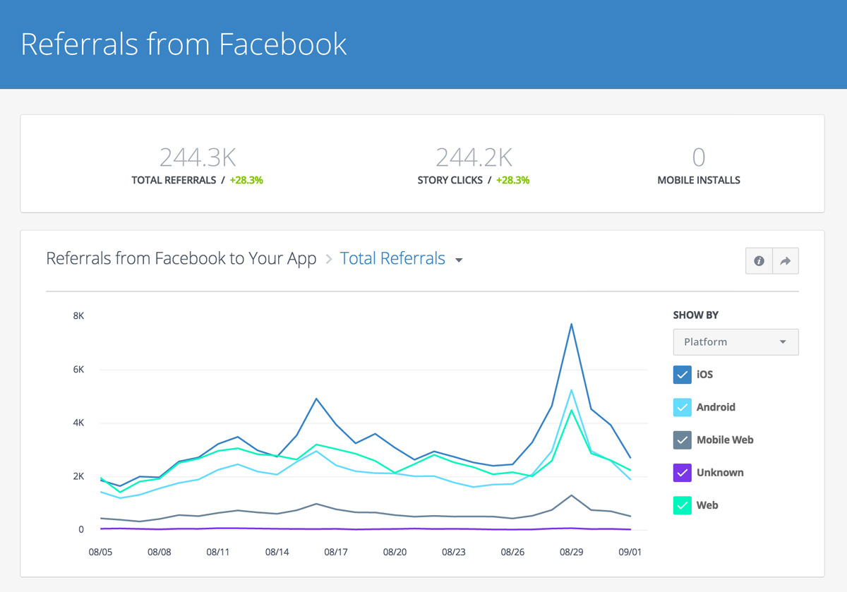 facebook app analytics referrals, show by