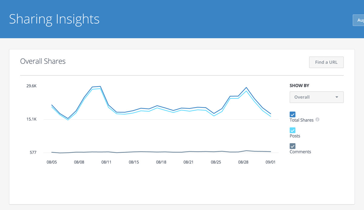 facebook app analytics sharing insights data