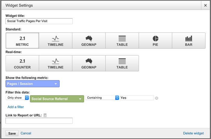 social traffic pages per visit widget