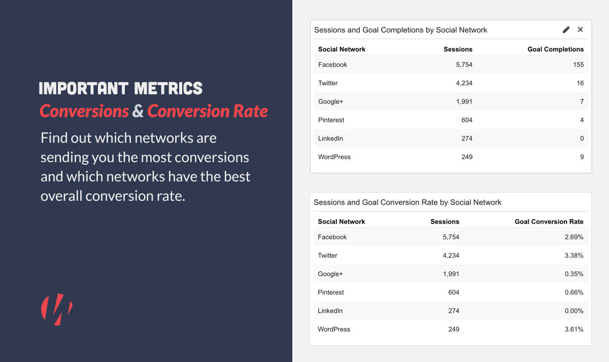 consider conversions and conversion rate